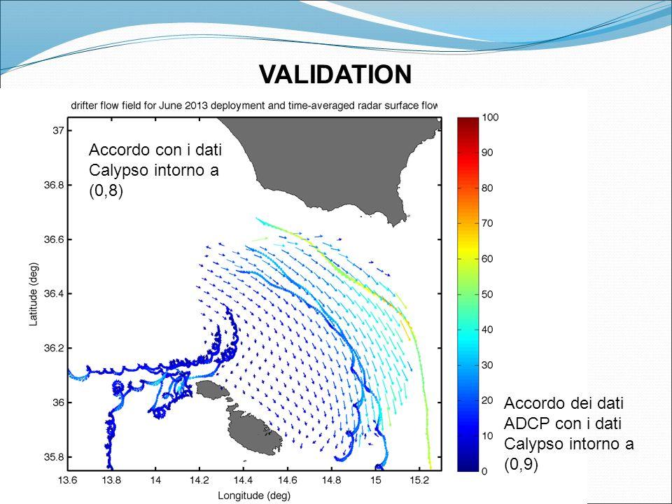 VALIDATION Accordo con i dati Calypso intorno a (0,8) Accordo dei dati ADCP con i dati Calypso intorno a (0,9)