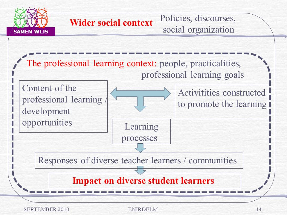SAMEN WIJS 14 social organization The professional learning context: people, practicalities, professional learning goals Content of the professional learning / development opportunities Activitities constructed to promote the learning Learning processes Responses of diverse teacher learners / communities Impact on diverse student learners Wider social context Policies, discourses, SEPTEMBER 2010ENIRDELM
