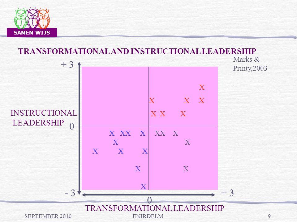 SAMEN WIJS SEPTEMBER 20109 TRANSFORMATIONAL LEADERSHIP + 3 0 - 3 0 + 3 X X X X X XX X XX X X X X X X X X X Marks & Printy,2003 INSTRUCTIONAL LEADERSHIP TRANSFORMATIONAL AND INSTRUCTIONAL LEADERSHIP ENIRDELM