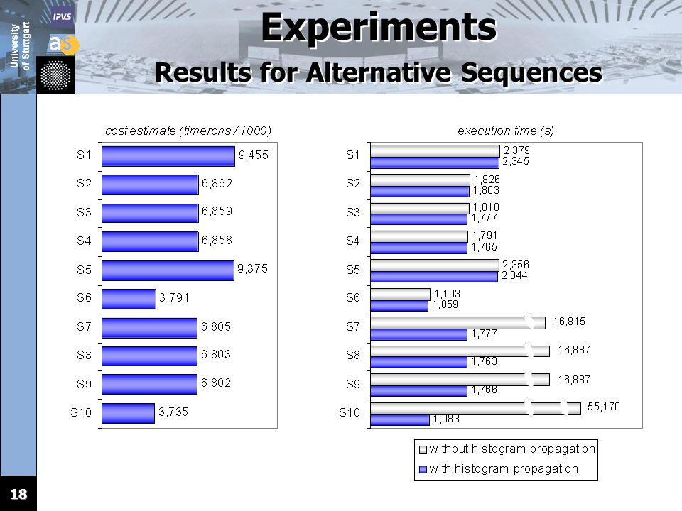 University of Stuttgart 18 Experiments Results for Alternative Sequences