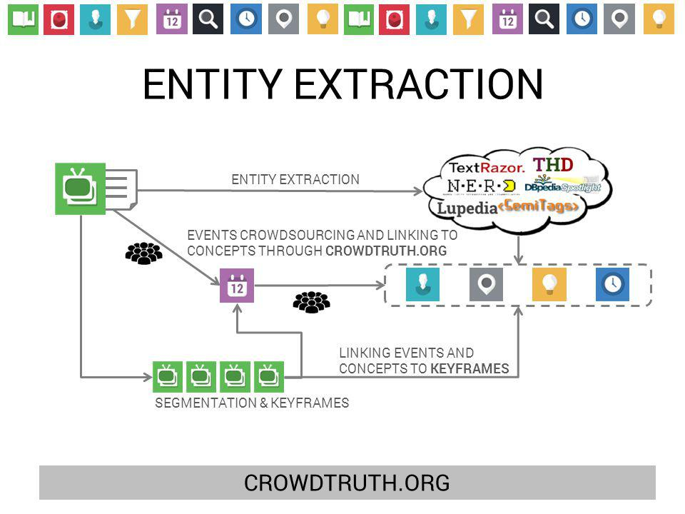 ENTITY EXTRACTION CROWDTRUTH.ORG ENTITY EXTRACTION EVENTS CROWDSOURCING AND LINKING TO CONCEPTS THROUGH CROWDTRUTH.ORG SEGMENTATION & KEYFRAMES LINKING EVENTS AND CONCEPTS TO KEYFRAMES