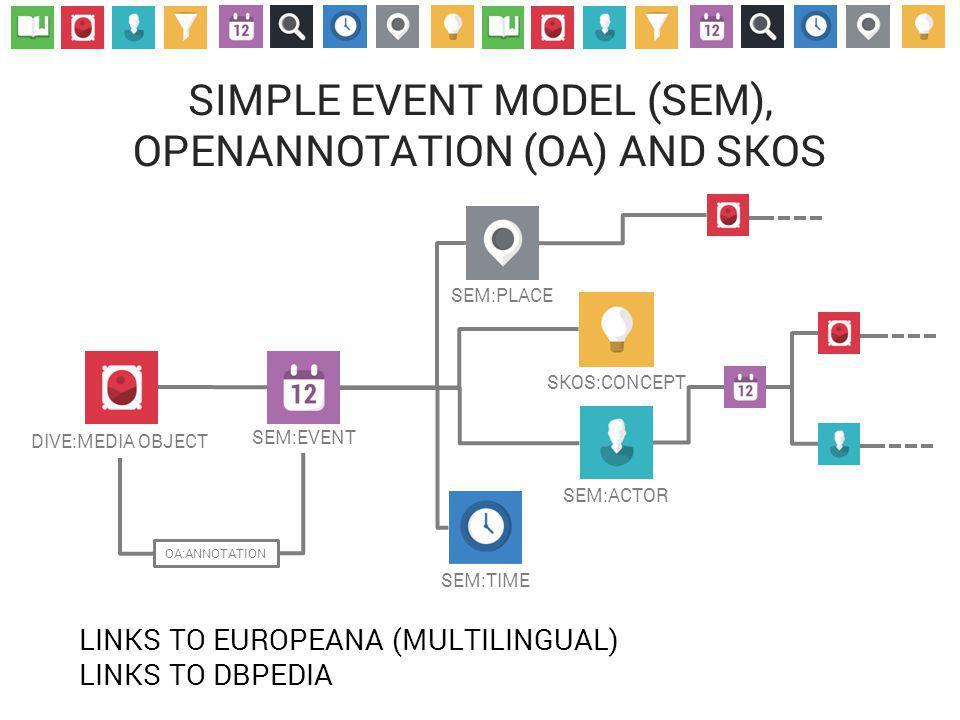SIMPLE EVENT MODEL (SEM), OPENANNOTATION (OA) AND SKOS DIVE:MEDIA OBJECT SEM:EVENT SEM:PLACE SEM:TIME SEM:ACTOR SKOS:CONCEPT OA:ANNOTATION LINKS TO EUROPEANA (MULTILINGUAL) LINKS TO DBPEDIA
