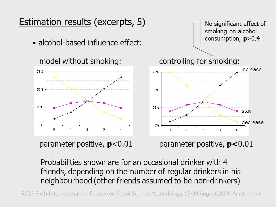 Estimation results (excerpts, 5) alcohol-based influence effect: model without smoking: controlling for smoking: parameter positive, p<0.01 Probabilities shown are for an occasional drinker with 4 friends, depending on the number of regular drinkers in his neighbourhood (other friends assumed to be non-drinkers) RC33 Sixth International Conference on Social Science Methodology, 17-20 August 2004, Amsterdam increase decrease stay No significant effect of smoking on alcohol consumption, p>0.4