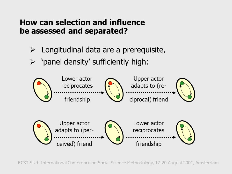 How can selection and influence be assessed and separated?  Longitudinal data are a prerequisite,  'panel density' sufficiently high: RC33 Sixth Int