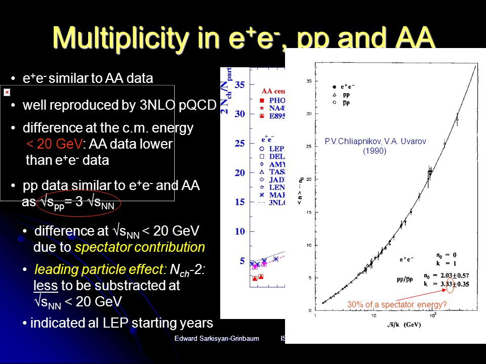 Edward Sarkisyan-Grinbaum ISMD2005 Multiplicity in e + e -, pp and AA e + e - similar to AA data well reproduced by 3NLO pQCD difference at the c.m.
