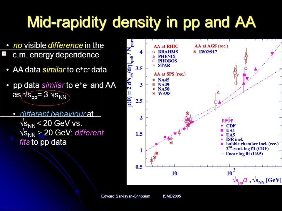 Edward Sarkisyan-Grinbaum ISMD2005 Mid-rapidity density in pp and AA pp data similar to e + e - and AA as √s pp = 3 √s NN different behaviour at √s NN < 20 GeV vs.