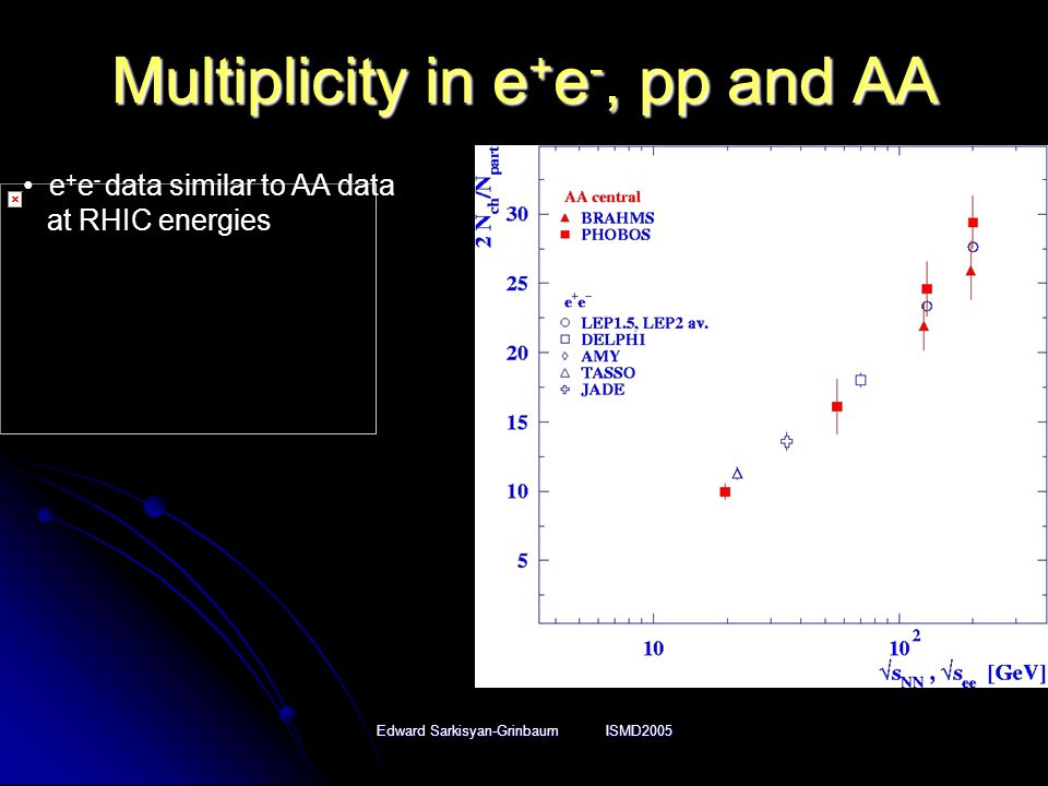 Edward Sarkisyan-Grinbaum ISMD2005 Multiplicity in e + e -, pp and AA e + e - data similar to AA data at RHIC energies