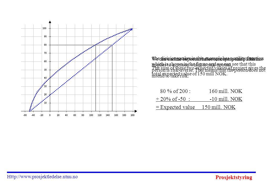 Prosjektstyring Http://www.prosjektledelse.ntnu.no 80 % of 200 : 160 mill.