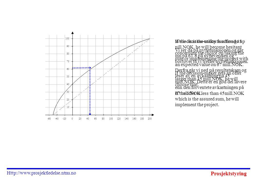 Prosjektstyring Http://www.prosjektledelse.ntnu.no We look at the utility function go up Vi ser da på nyttefunksjonen og går inn på 61.8 på nytteverdien og bortover til vi treffer nyttefunksjonen.