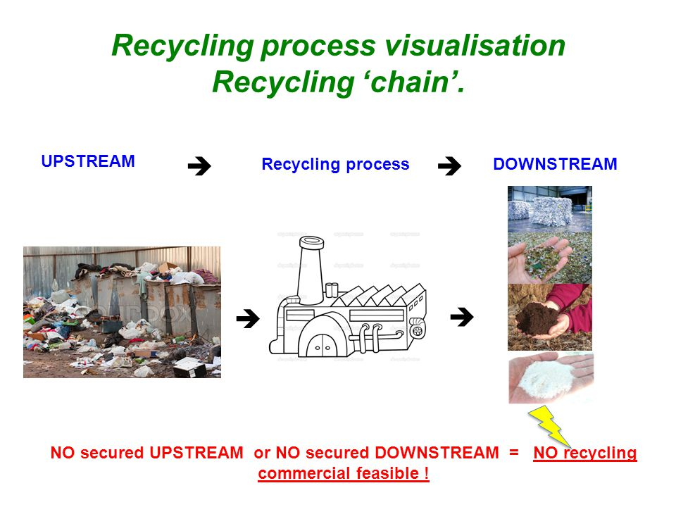 Recycling process visualisation Recycling 'chain'.