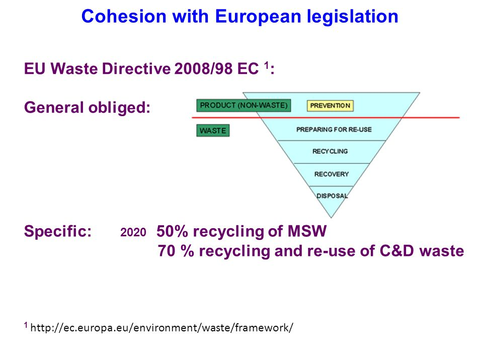 Cohesion with European legislation EU Waste Directive 2008/98 EC 1 : General obliged: 1 http://ec.europa.eu/environment/waste/framework/ Specific: 2020 50% recycling of MSW 70 % recycling and re-use of C&D waste
