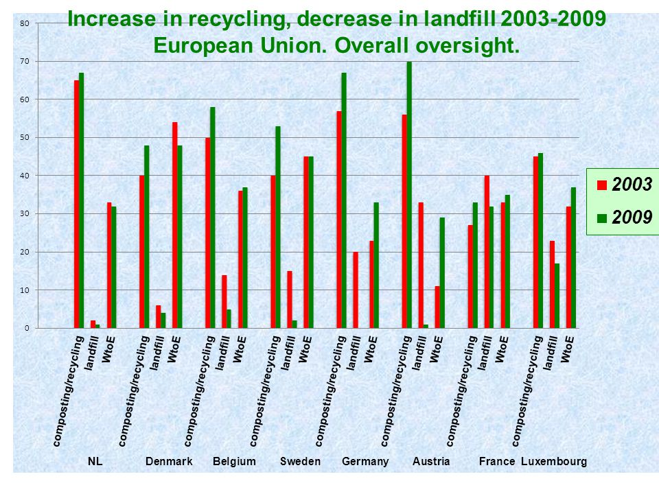 Increase in recycling, decrease in landfill 2003-2009 European Union. Overall oversight.