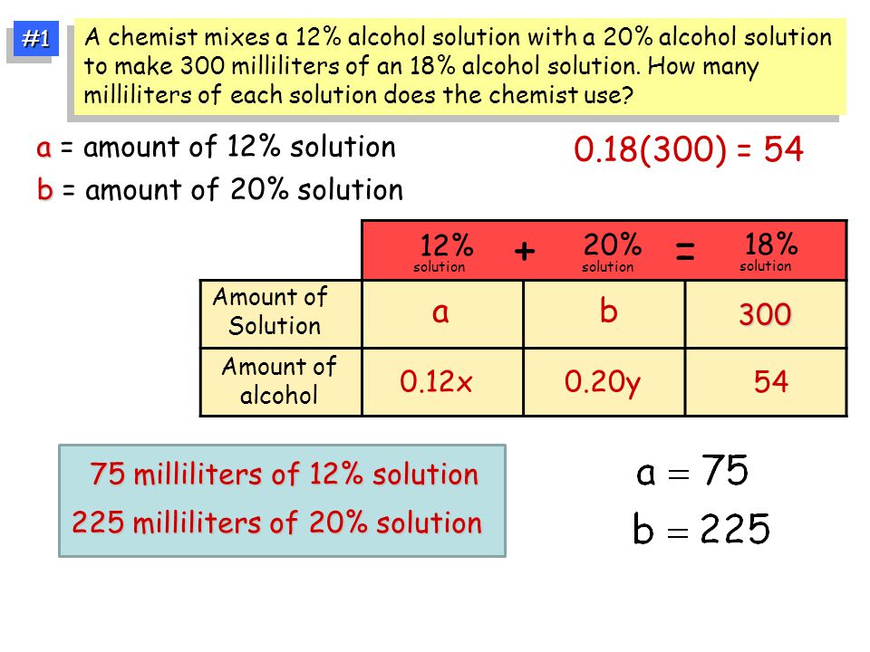 Amount of Solution Amount of alcohol ab 300 + = 0.12x0.20y 0.18(300) = 54 54 12% solution 20% solution 18% solution A chemist mixes a 12% alcohol solu