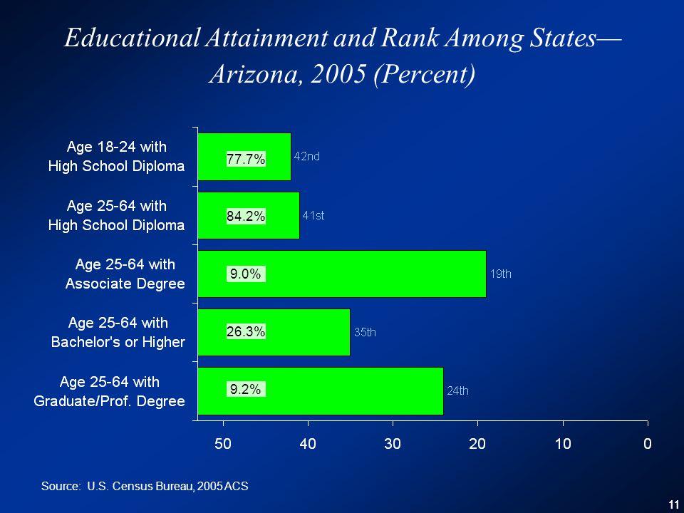 11 Educational Attainment and Rank Among States— Arizona, 2005 (Percent) 77.7% 9.2% 84.2% 9.0% 26.3% Source: U.S.