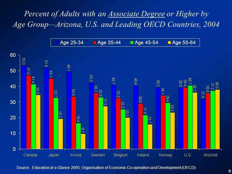 99 Percent of Adults with an Associate Degree or Higher by Age Group—Arizona, U.S.