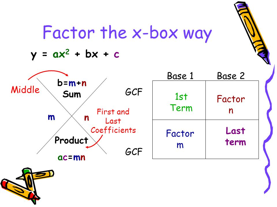 Factor the x-box way Middle b=m+n Sum Product ac=mn m n First and Last Coefficients y = ax 2 + bx + c Last term 1st Term Factor n Factor m Base 1Base