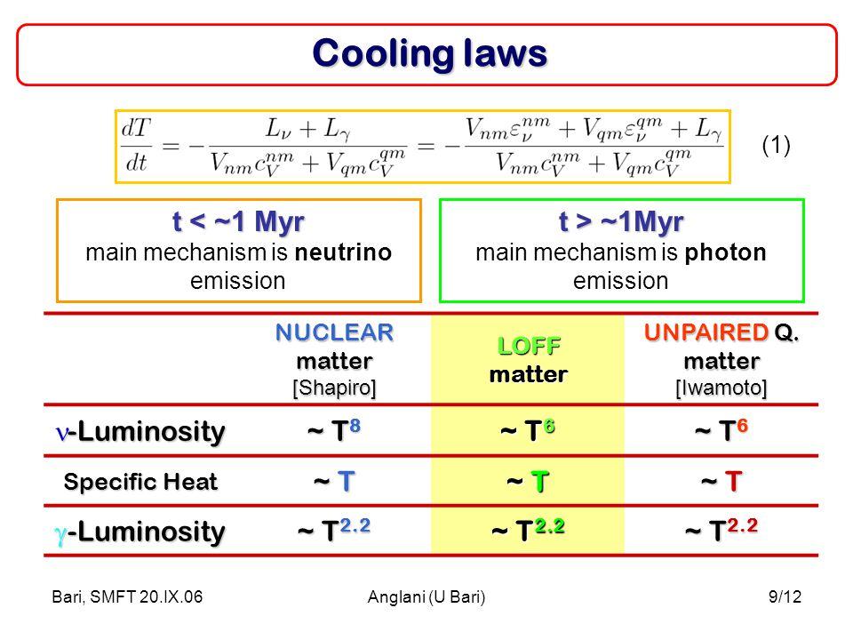 Bari, SMFT 20.IX.06Anglani (U Bari)9/12 Cooling laws NUCLEAR matter [Shapiro]LOFFmatter UNPAIRED Q. matter [Iwamoto] -Luminosity -Luminosity ~ T 8 ~ T