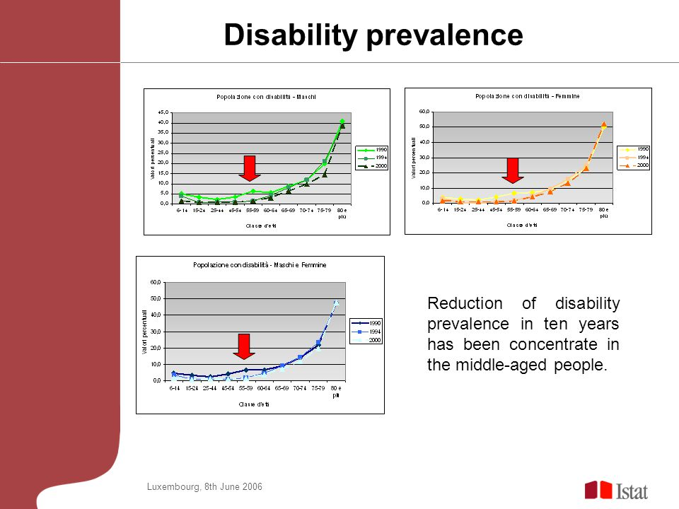 Luxembourg, 8th June 2006 Disability prevalence Reduction of disability prevalence in ten years has been concentrate in the middle-aged people.