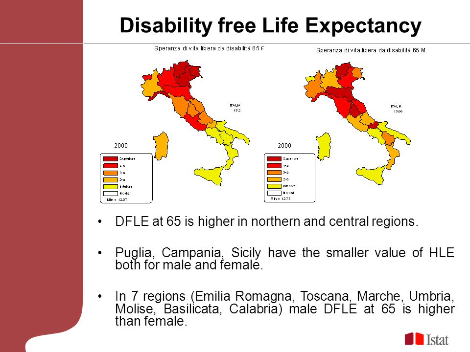 Disability free Life Expectancy DFLE at 65 is higher in northern and central regions. Puglia, Campania, Sicily have the smaller value of HLE both for
