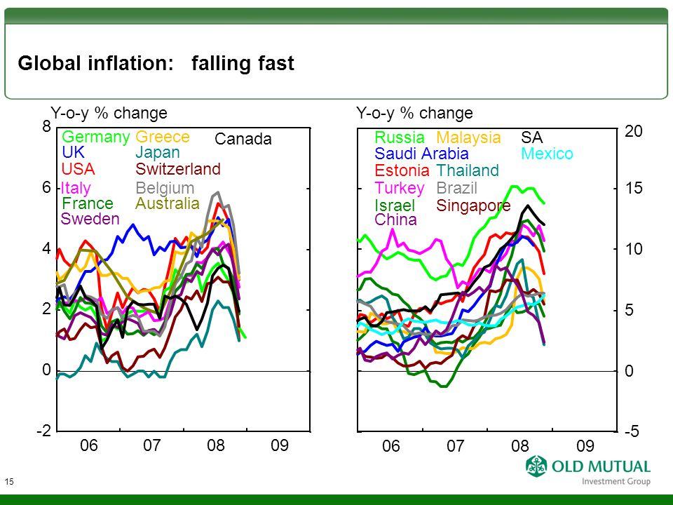 Global inflation: falling fast Y-o-y % change Germany UK USA Italy France Sweden Greece Japan Switzerland Belgium Australia Canada 0 2 6 -2 8 4 06070809 15