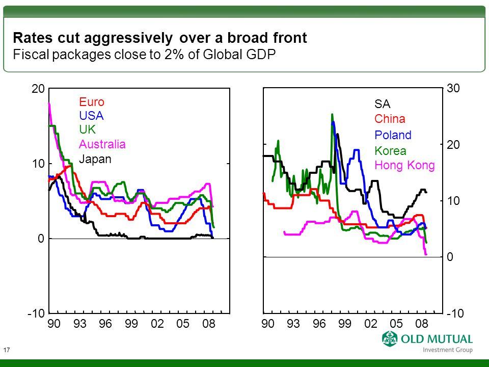 Rates cut aggressively over a broad front Fiscal packages close to 2% of Global GDP Euro USA UK Australia Japan 0 10 -10 20 90939699020508 Poland China Korea Hong Kong SA 0 10 20 -10 30 90939699020508 17