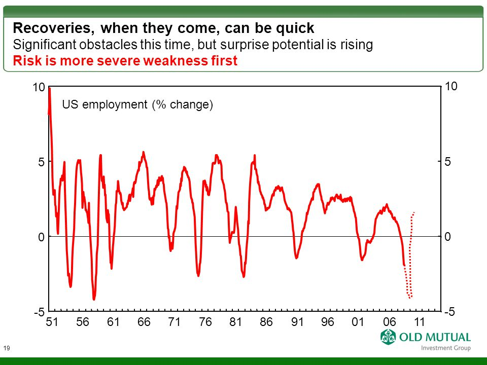 Recoveries, when they come, can be quick Significant obstacles this time, but surprise potential is rising Risk is more severe weakness first US emplo