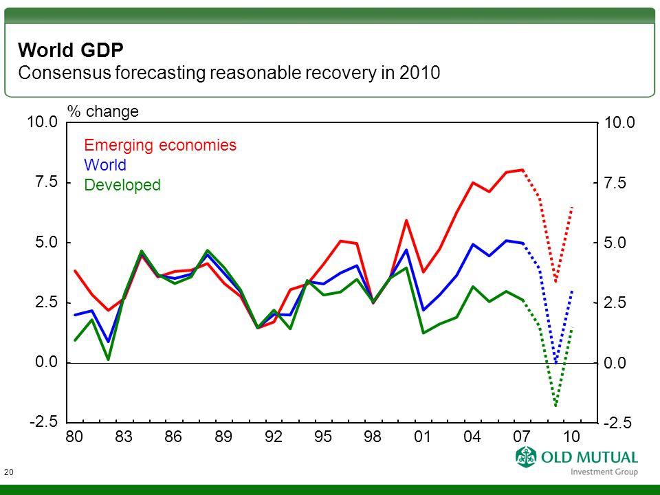 World GDP Consensus forecasting reasonable recovery in 2010 % change Developed World Emerging economies 0.0 2.5 5.0 7.5 -2.5 10.0 0.0 2.5 5.0 7.5 -2.5