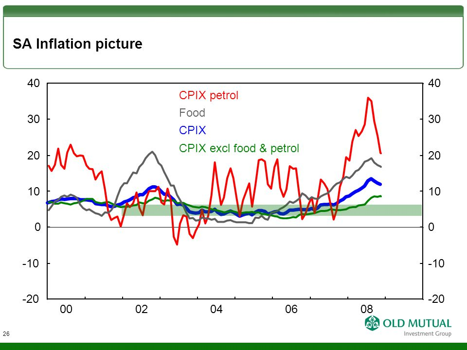 SA Inflation picture CPIX petrol CPIX CPIX excl food & petrol Food -10 0 10 20 30 -20 40 -10 0 10 20 30 -20 40 0002040608 26