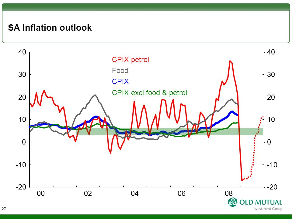 SA Inflation outlook CPIX petrol Food CPIX CPIX excl food & petrol -10 0 10 20 30 -20 40 -10 0 10 20 30 -20 40 0002040608 27