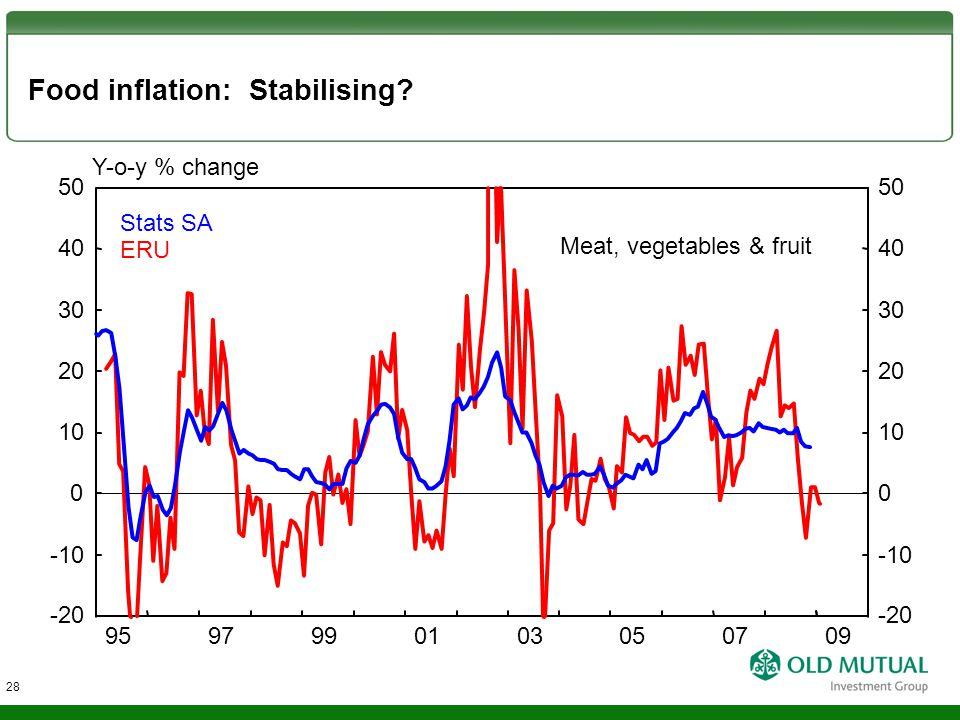 Food inflation: Stabilising? Stats SA ERU Y-o-y % change -10 0 10 20 30 40 -20 50 -10 0 10 20 30 40 -20 50 9597990103050709 28 Meat, vegetables & frui