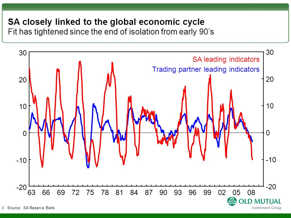 SA closely linked to the global economic cycle Fit has tightened since the end of isolation from early 90's Source: SA Reserve Bank -10 0 10 20 -20 30