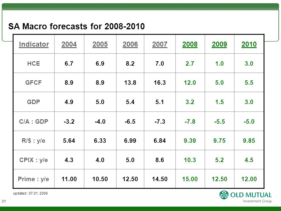 SA Macro forecasts for 2008-2010 updated : 07.01.