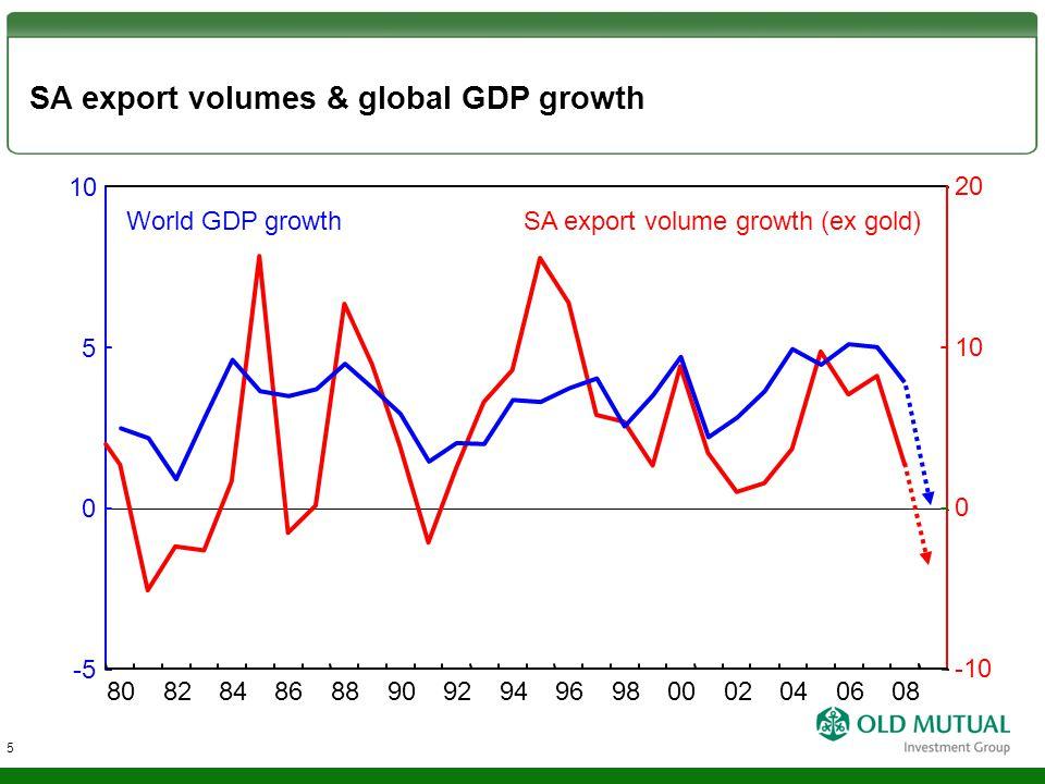 SA export volumes & global GDP growth SA export volume growth (ex gold)World GDP growth 0 5 -5 10 0 -10 20 808284868890929496980002040608 5