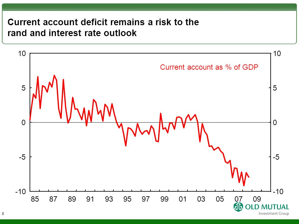 Current account deficit remains a risk to the rand and interest rate outlook Current account as % of GDP -5 0 5 -10 10 -5 0 5 -10 10 85878991939597990103050709 8