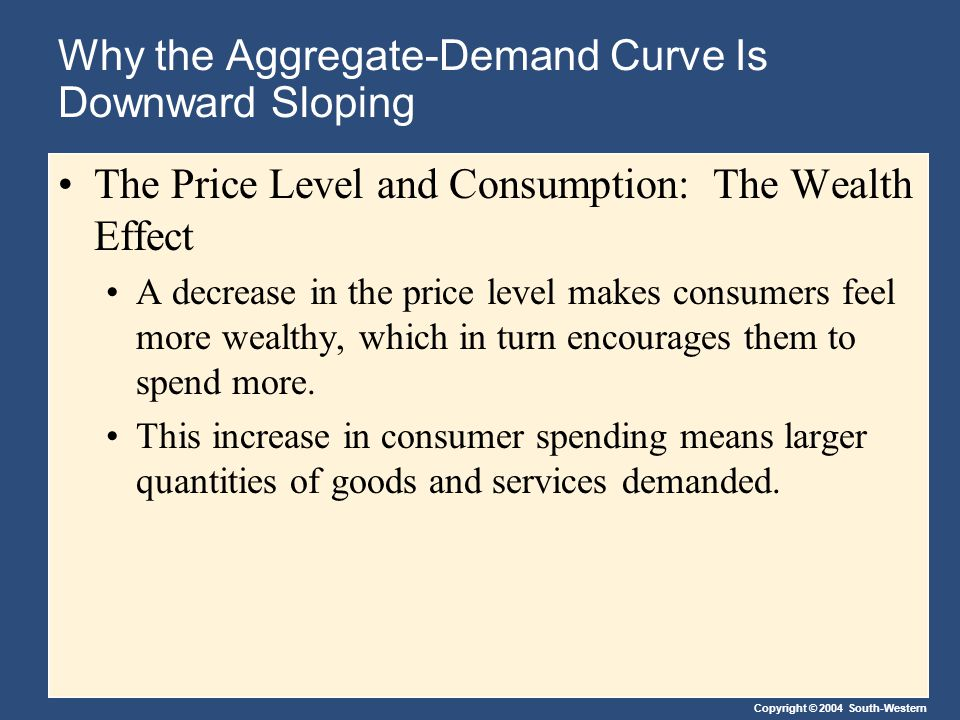 Copyright © 2004 South-Western Why the Aggregate-Demand Curve Is Downward Sloping The Price Level and Consumption: The Wealth Effect A decrease in the
