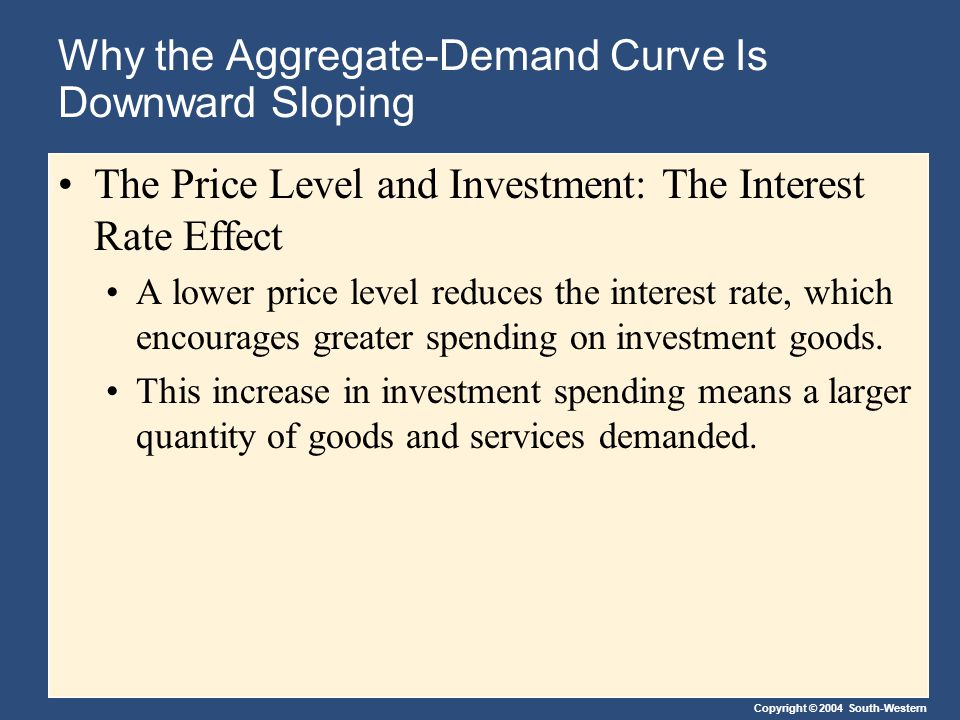 Copyright © 2004 South-Western Why the Aggregate-Demand Curve Is Downward Sloping The Price Level and Investment: The Interest Rate Effect A lower pri