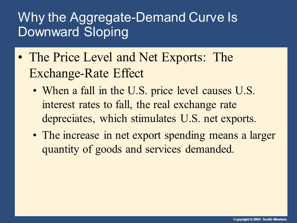 Copyright © 2004 South-Western Why the Aggregate-Demand Curve Is Downward Sloping The Price Level and Net Exports: The Exchange-Rate Effect When a fal