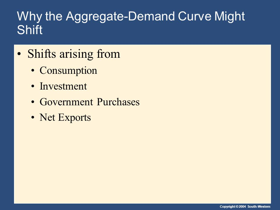 Copyright © 2004 South-Western Why the Aggregate-Demand Curve Might Shift Shifts arising from Consumption Investment Government Purchases Net Exports