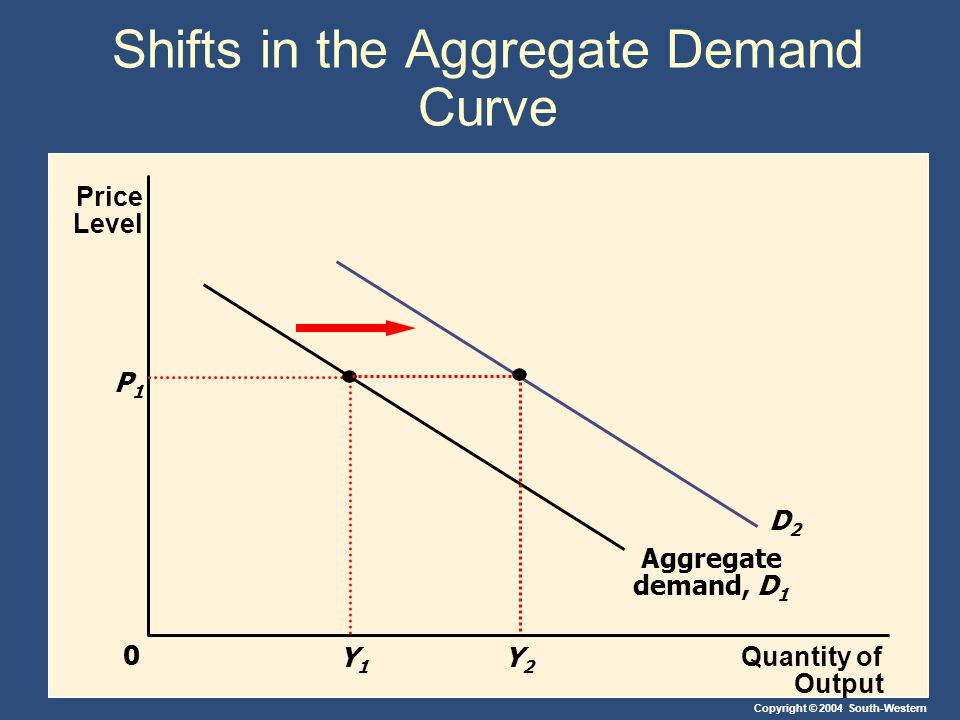 Copyright © 2004 South-Western Shifts in the Aggregate Demand Curve Quantity of Output Price Level 0 Aggregate demand, D 1 P1P1 Y1Y1 D2D2 Y2Y2