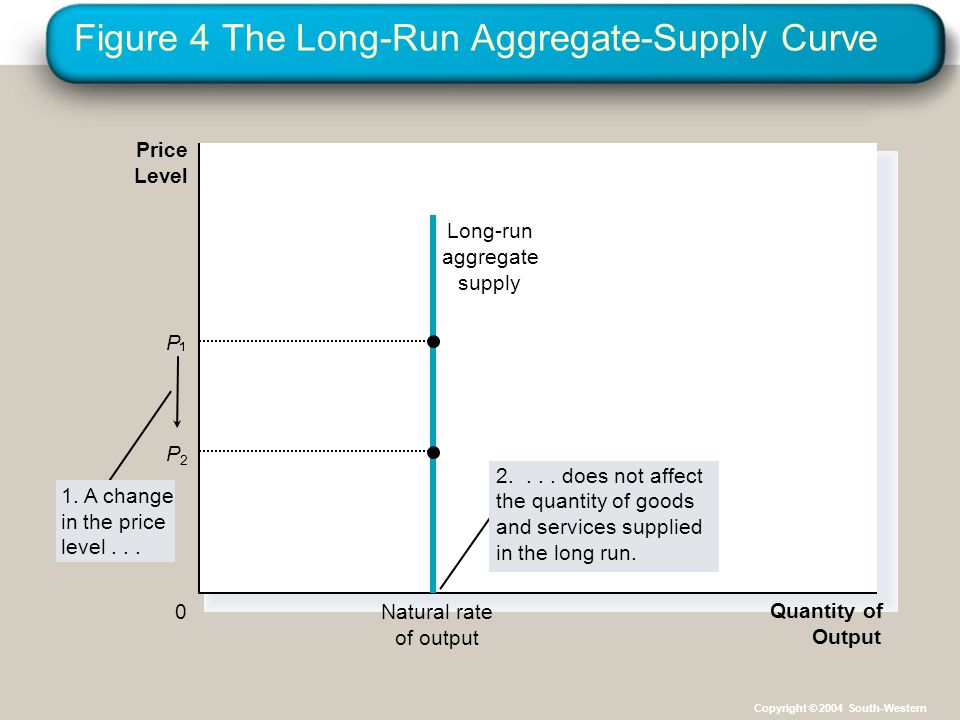 Figure 4 The Long-Run Aggregate-Supply Curve Quantity of Output Natural rate of output Price Level 0 Long-run aggregate supply P2P2 1. A change in the