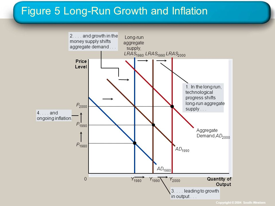 Figure 5 Long-Run Growth and Inflation Quantity of Output Y 1980 AD 1980 AD 1990 Aggregate Demand,AD 2000 Price Level 0 Long-run aggregate supply, LRA