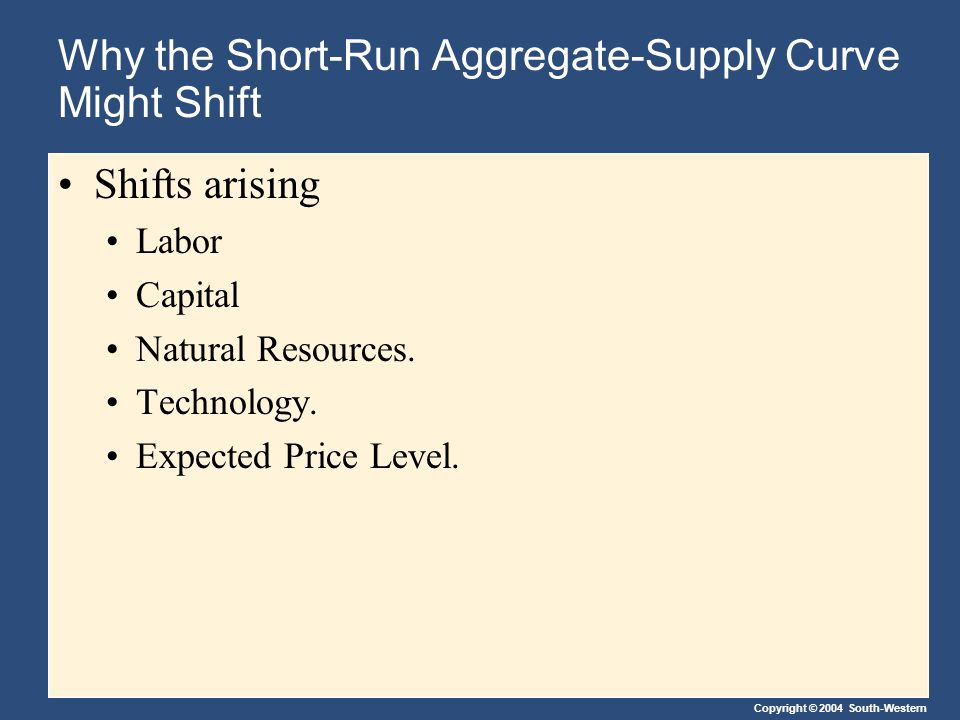 Copyright © 2004 South-Western Why the Short-Run Aggregate-Supply Curve Might Shift Shifts arising Labor Capital Natural Resources. Technology. Expect