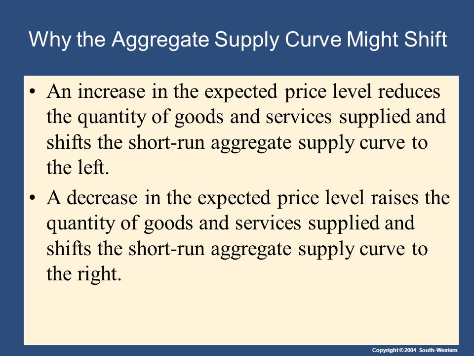 Copyright © 2004 South-Western Why the Aggregate Supply Curve Might Shift An increase in the expected price level reduces the quantity of goods and se