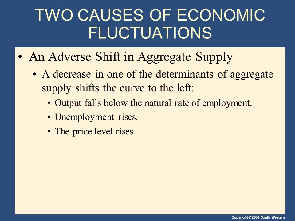 Copyright © 2004 South-Western TWO CAUSES OF ECONOMIC FLUCTUATIONS An Adverse Shift in Aggregate Supply A decrease in one of the determinants of aggre