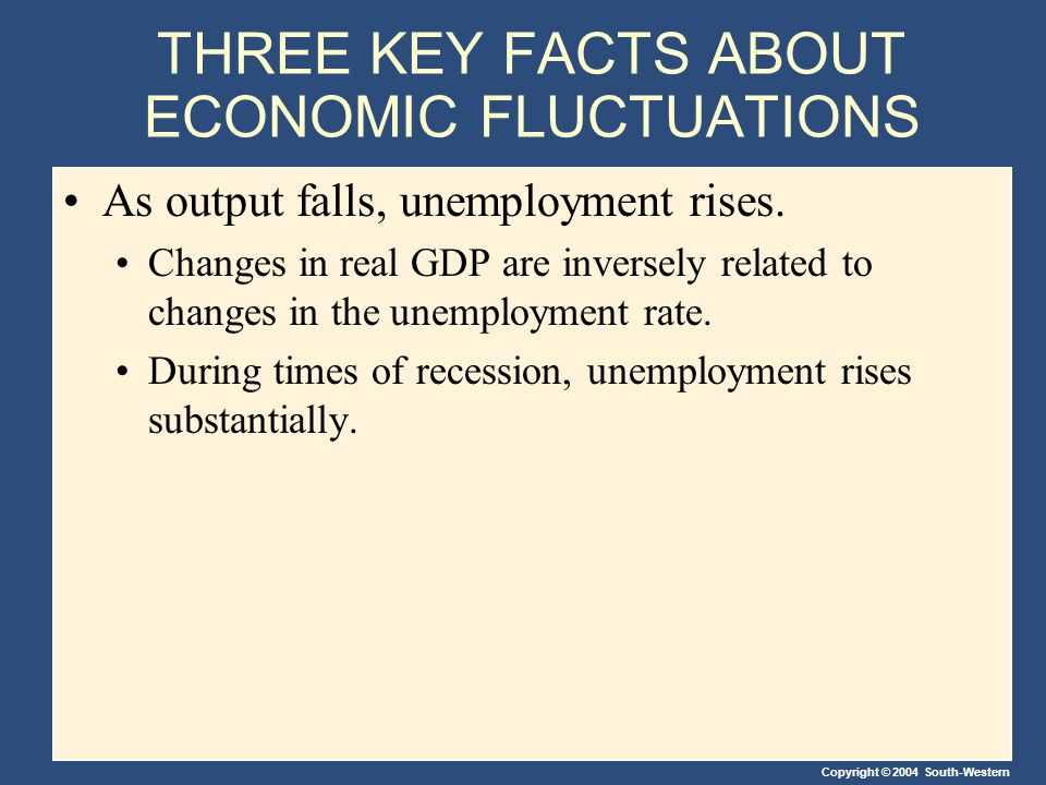 THREE KEY FACTS ABOUT ECONOMIC FLUCTUATIONS As output falls, unemployment rises. Changes in real GDP are inversely related to changes in the unemploym
