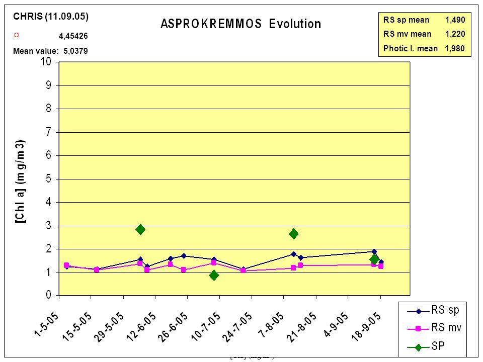 0 5 10 15 20 25< [Cla] (mg/m 3 ) Asprokremmos 07-07-2005 20-07-200511-08-2005 14-08-2005 15-09-200518-09-2005 MERIS CHRIS (11.09.05) ○ 4,45426 Mean value: 5,0379 RS sp mean 1,490 RS mv mean 1,220 Photic l.