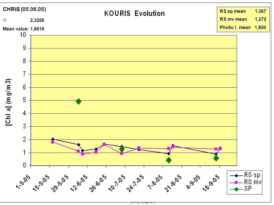 0 5 10 15 20 25< [Cla] (mg/m 3 ) Kouris MERIS 07-07-200520-07-200511-08-2005 14-08-200515-09-200518-09-2005 CHRIS (05.06.05) ○ 2,3256 Mean value: 1,8619 CHRIS (05.06.05) ○ 2,3256 Mean value: 1,8619 RS sp mean 1,367 RS mv mean 1,272 Photic l.