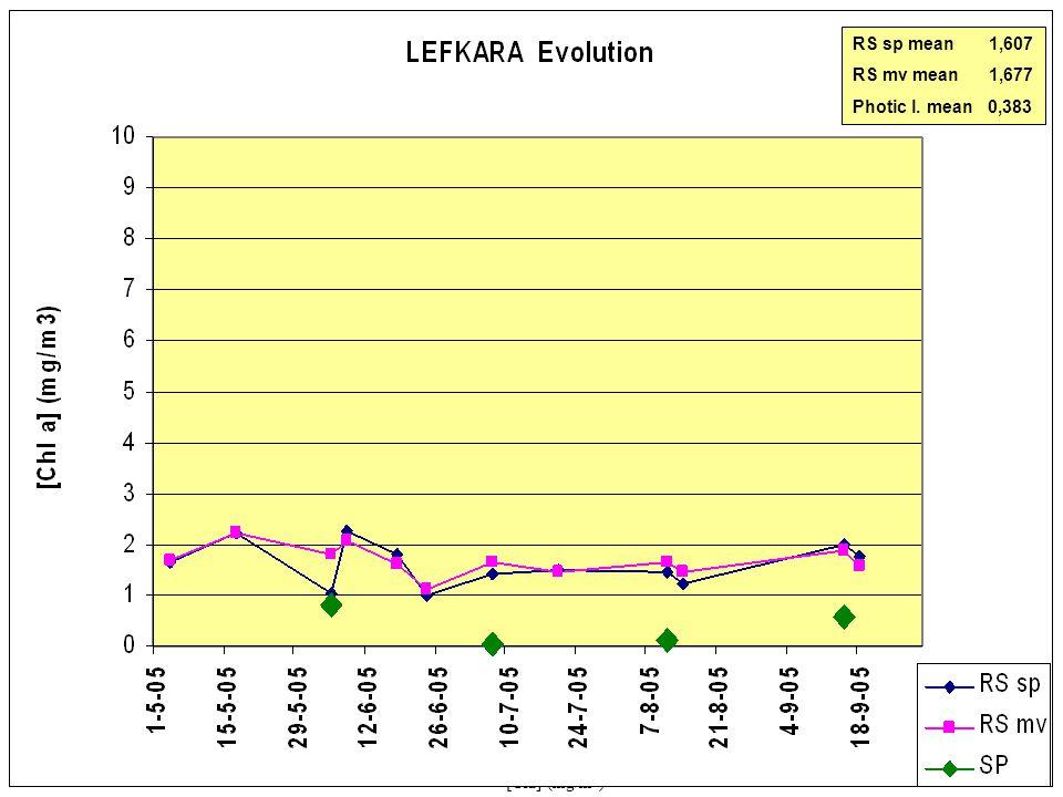 0 5 10 15 20 25< [Cla] (mg/m 3 ) Lefkara MERIS 07-07-200520-07-200511-08-2005 15-09-200514-08-200518-09-2005 RS sp mean 1,607 RS mv mean 1,677 Photic