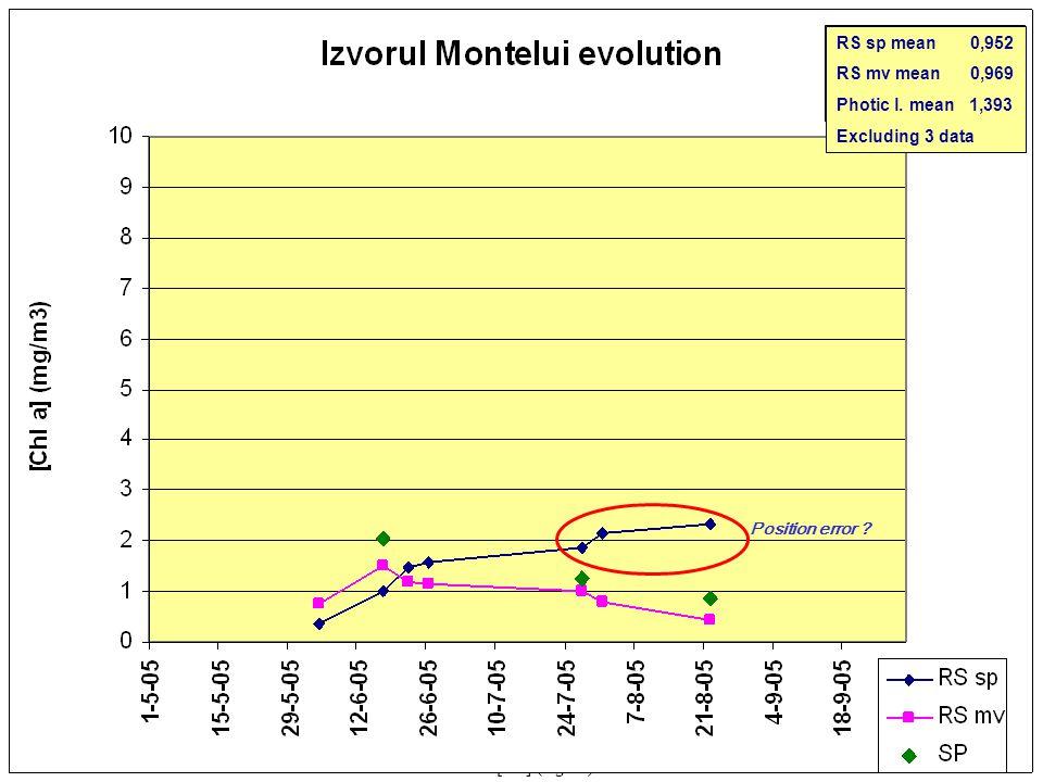 0 5 10 15 20 25< [Cla] (mg/m 3 ) 04-06-2005 Izvorul Muntelui 17-06-2005 26-06-200527-07-200531-07-2005 MERIS 22-08-2005 22-06-2005 RS sp mean 1,544 RS mv mean 0,969 Photic l.