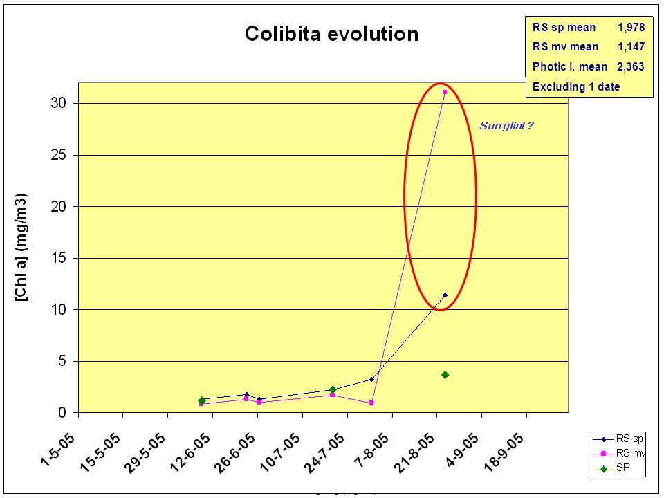 0 5 10 15 20 25< [Cla] (mg/m 3 ) 04-06-2005 Colibita 17-06-2005 26-06-200527-07-200531-07-2005 MERIS 22-08-2005 22-06-2005 RS sp mean 3,548 RS mv mean 6,141 Photic l.